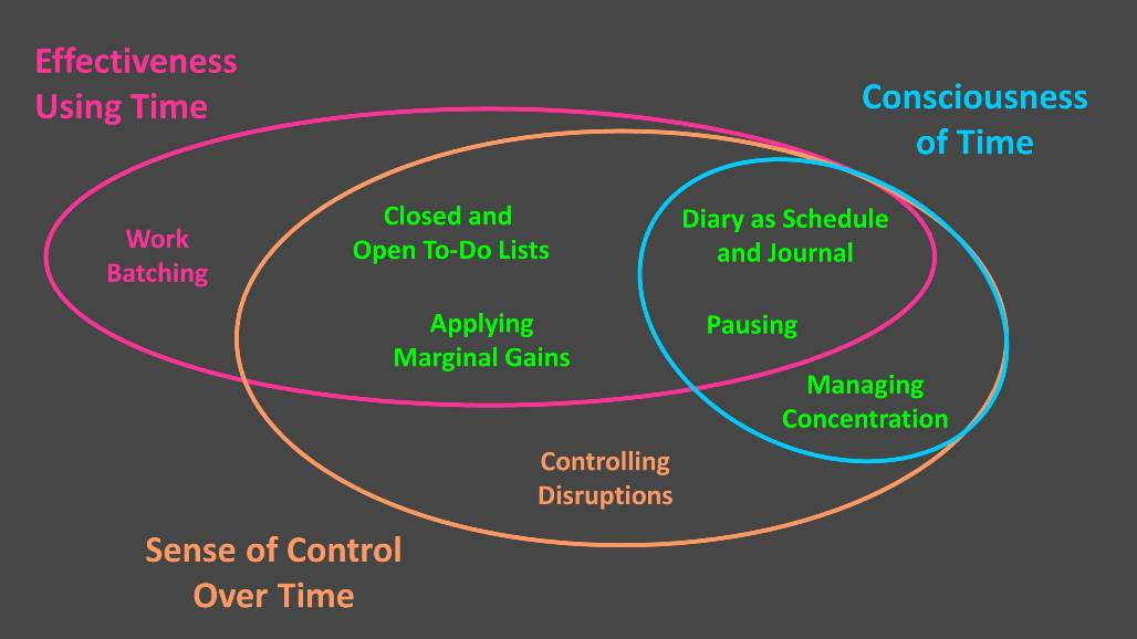 The 7 behaviours of time management all relate to each other - some address productivity while others help psychologically