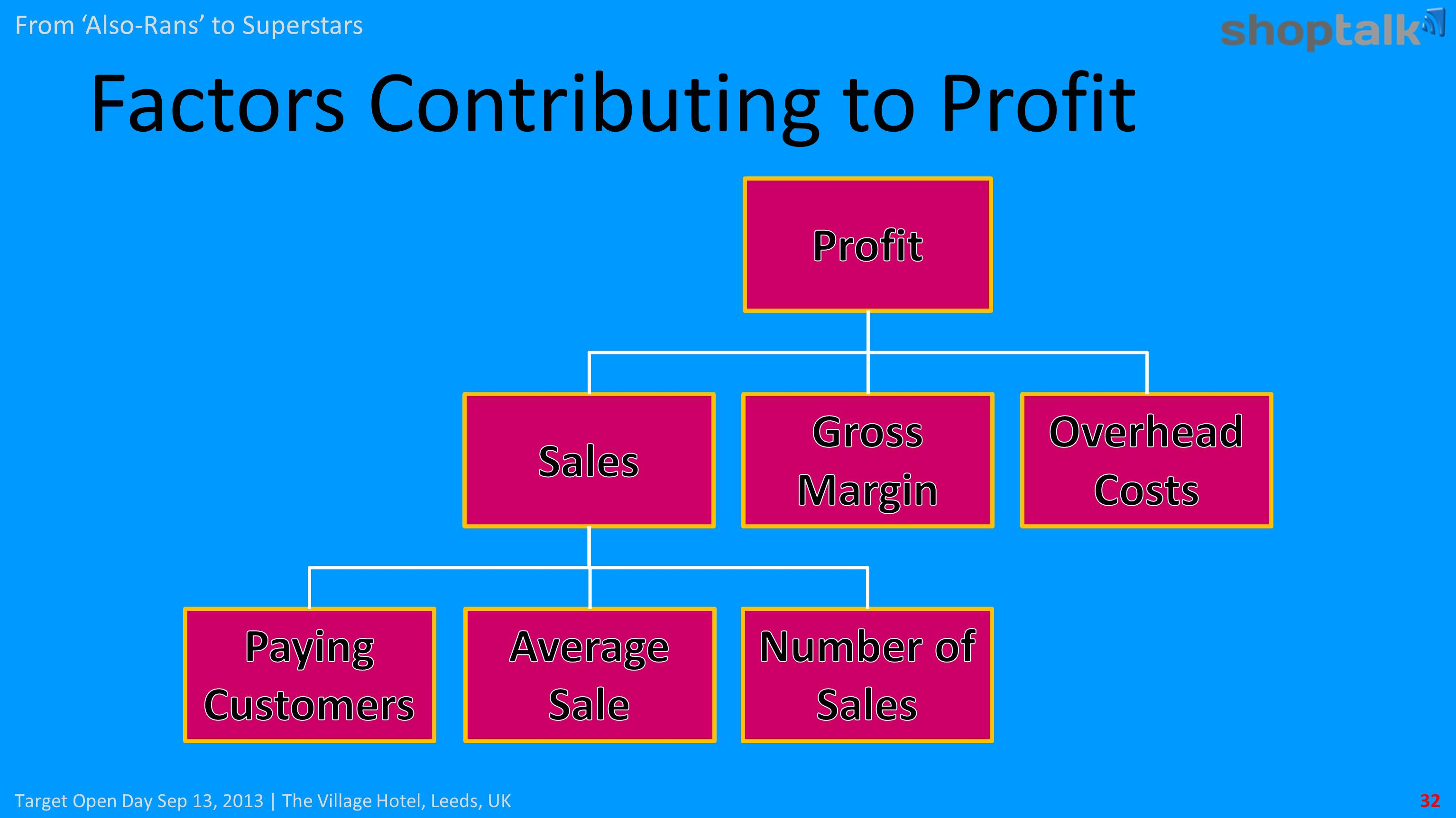 factors affecting in bank profit Factors affecting profitability of commercial banks profitability factors of commercial banks determinant factors of bank profitability are separated to both internal factors which is controlled by bank management and external factors outside the control of management and under the condition of massive environment.
