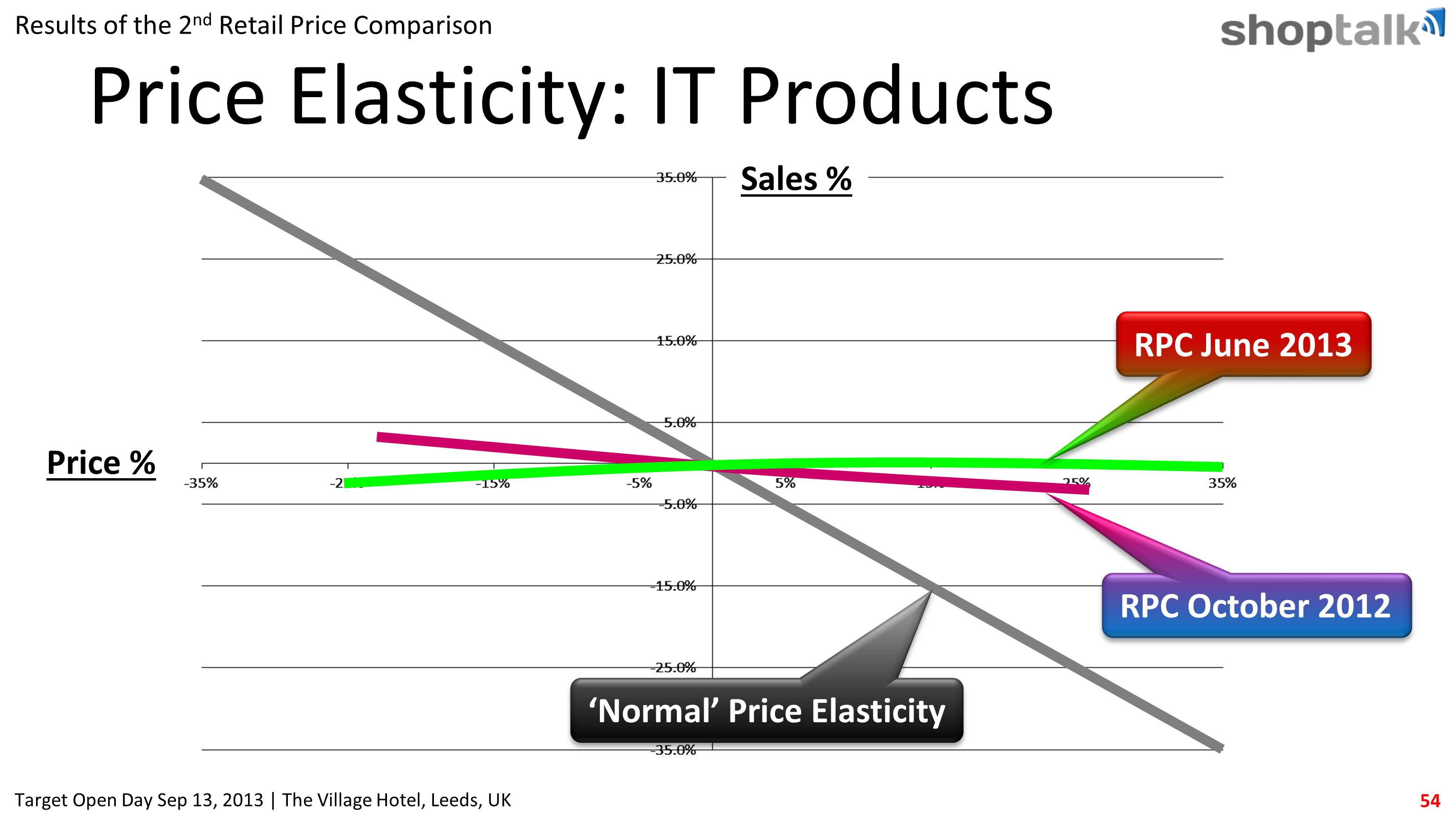 Price elasticity curves shows is IT products are price inelastic